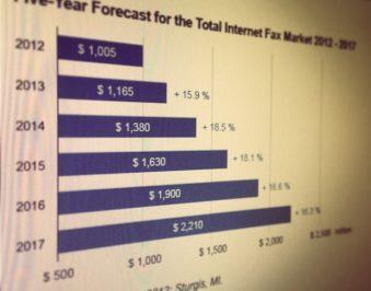 blog-thumn-growth-internet-fax-market